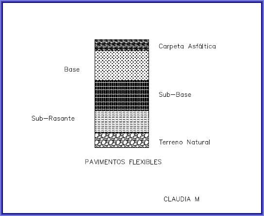 Componentes de la estructura de Pavimento Flexible - Autor Claudia.monteverdez