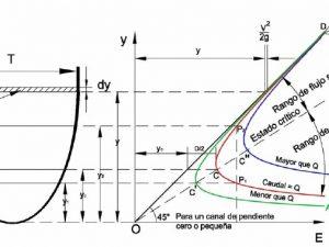 Curva de Energía Específica del flujo en la Sección de un Canal