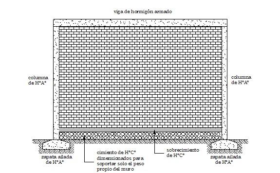Cimiento de Hormigón Ciclópeo dimensionado para soportar solo el peso del muro