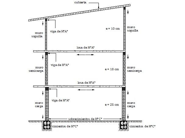 Cimientos de Concreto Ciclópeo dimensionados para soportar todo el peso de la estructura