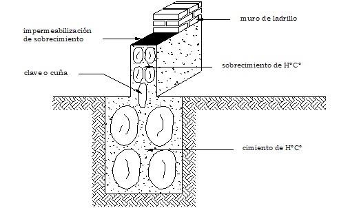 Corte Sección de Cimiento y  Sobrecimiento de Hormigón Ciclópeo
