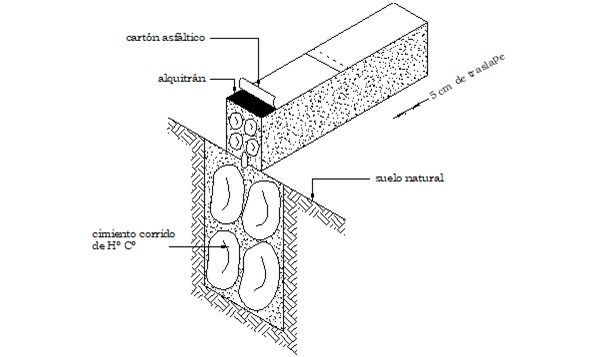 Impermeabilización de Sobrecimiento con Cartón Asfáltico