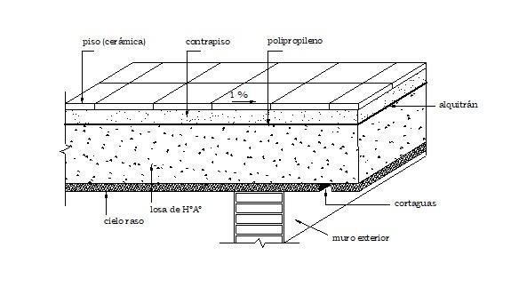 Impermeabilización de azoteas, techos