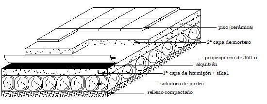 Impermeabilización de pisos