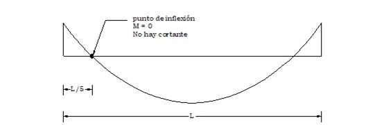 Diagrama de Momentos