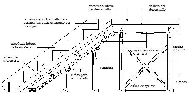 Encofrado de escaleras - gradas
