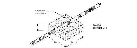 Esquema de colocación de una Galleta, dado de recubrimiento