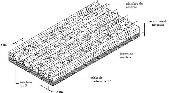 Fabricación de Galletas