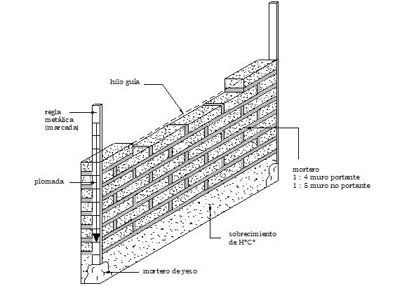 Construcción de muro de ladrillo de aparejo soguilla