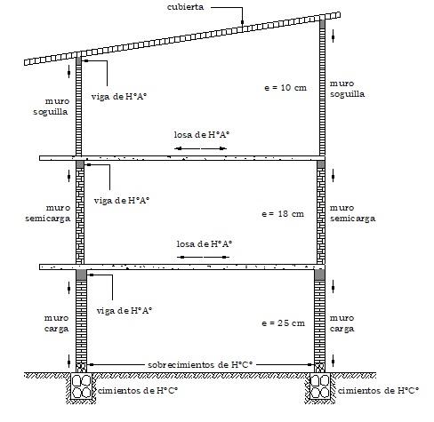 Secuencia de construcción de muros de ladrillo para descenso de cargas