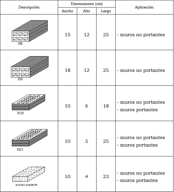Tipos de Ladrillo y sus dimensiones